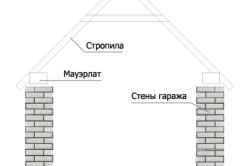 Двухскатная крыша гаража