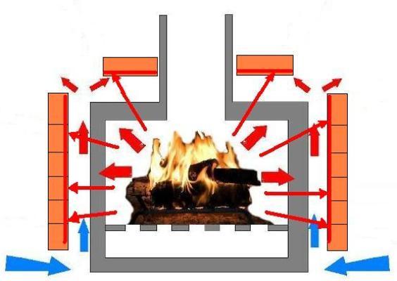 Схема распространения теплового излучения при облицованной печи