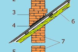 Схема устройства кирпичного дымохода: 1 -Оголовок, 2 – шейка трубы, 3 – выдра, 4 – металлический лист, 5 – распушка, 6 -крыша, 7 – стояк, 8 – перекрытие.