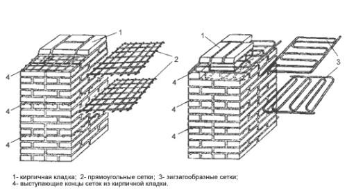 Схема армирования сетками кирпичной кладки
