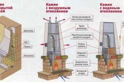 Схема фундаментов для каминов из кирпича