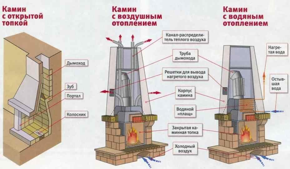 Схема фундаментов для каминов