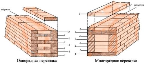 Схема кирпичных кладок