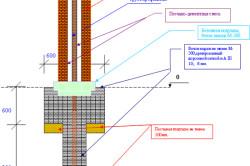 Схема кирпичных столбов для забора