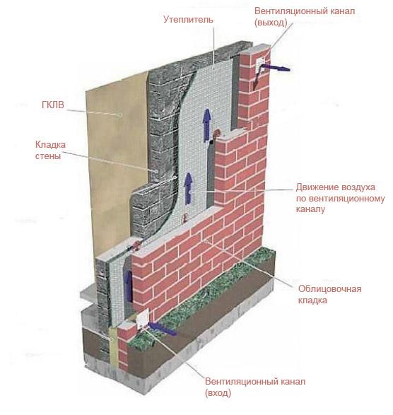 Схема кладки стены с