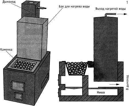 Особенности кладки печей