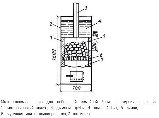 Схема печи с каменкой верхнего
