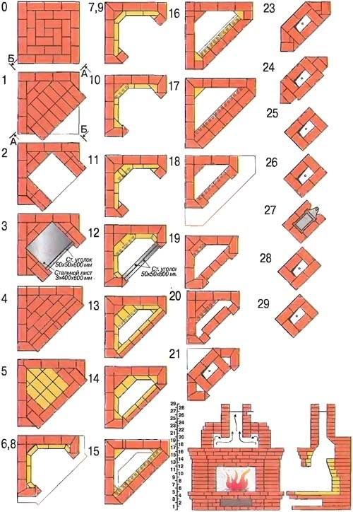 Схема пошаговой порядовки