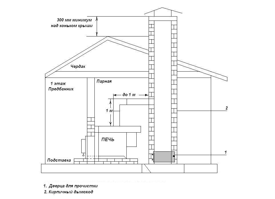 Схема расположения кирпичной трубы