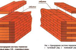 Схема способов перевязки кирпичной стены