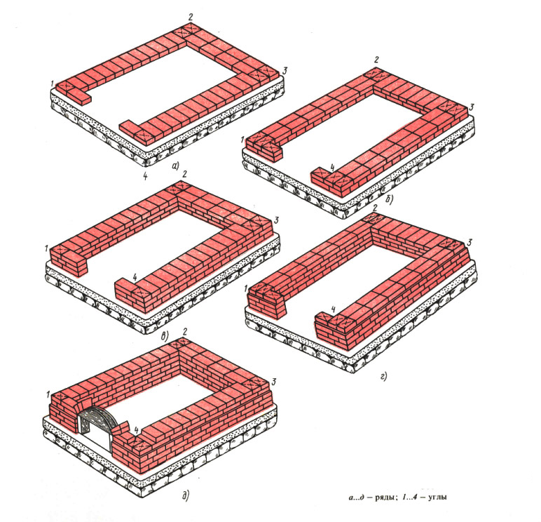 Строительство фундаментов из кирпича