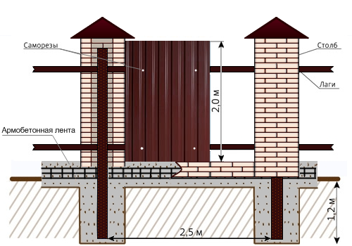 Схема строительства забора из