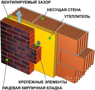 Схема трехслойных стены с