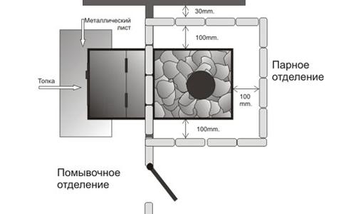 Схема установки печи с топкой из помывочного отделения