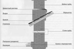 Схема утепления кирпичной трубы