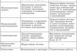 Таблица применения цементных растворов