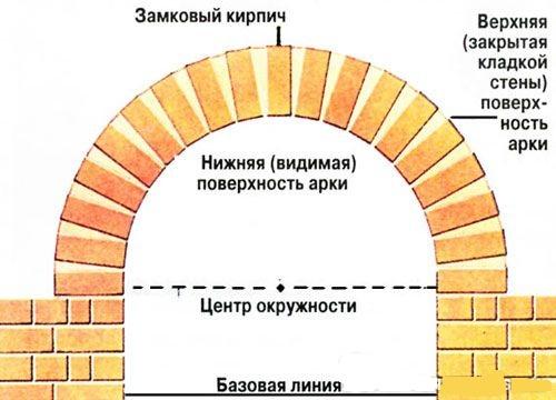 Кладка арки ведется равномерно в направлении замкового кирпича, который вставляется в последнюю очередь. Замок должен находиться строго в середине арки.