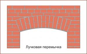 Лучковая арка - это форма арки, составляющая лишь часть круга.