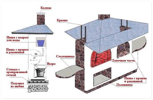 Схема строительства барбекю