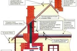 Обязательные требования норм и правил пожарной безопасности при устройстве печей в жилых домах.