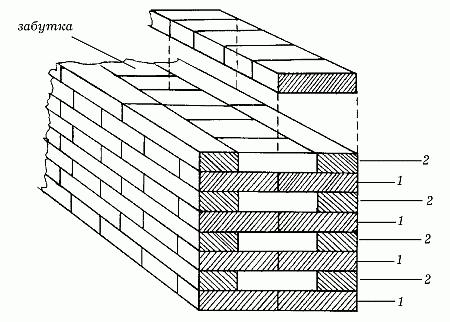 Схема цепной кладки кирпича: 1