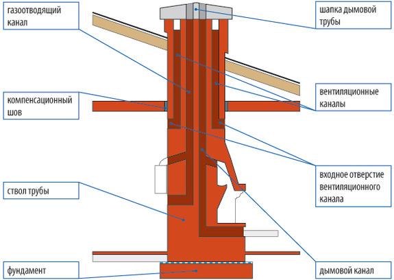 Расстояние от печи до стены, выполненной из сгораемых материалов, составляет не менее 500 мм.