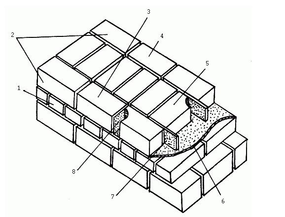 Элементы кирпичной кладки
