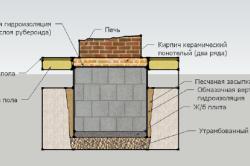 Фундамент под камин-печь