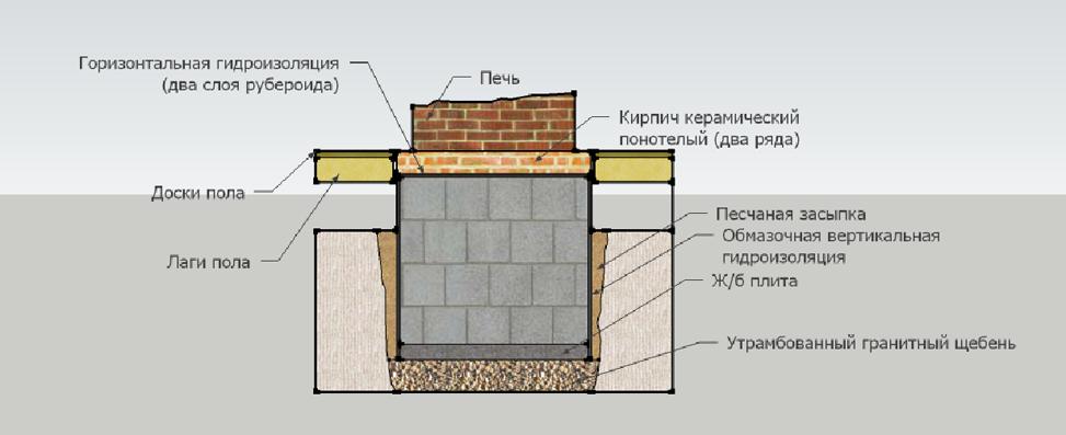 Схема фундамета камина.
