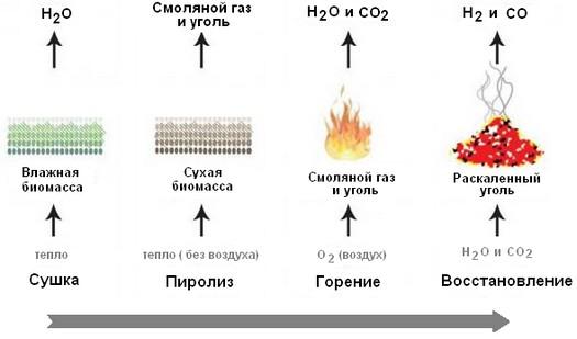 Процесс газификации древесины