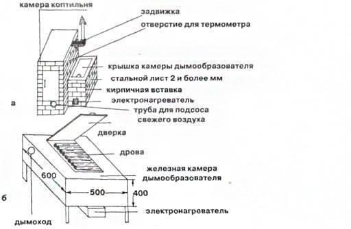 Домашняя коптильня: а — схема