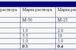 Расход раствора на 1м3 кладки