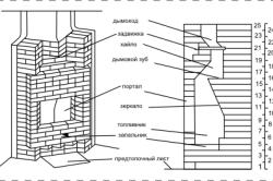 Схема камина своими руками
