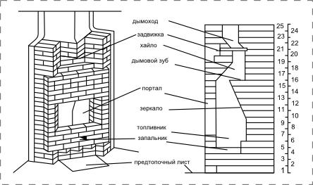 Чертежи и схемы камина