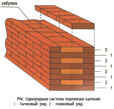 Чаще всего строительство кирпичной бани выполняется по системе однорядной перевязки в – это чередование тычковых рядов с ложковыми. В этом случае вертикальные швы каждого ряда перекрыты кирпичами следующего.
