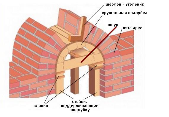 Кирпичная кладка арочной перемычки.