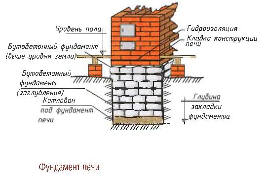 Схема фундамента кирпичной печи
