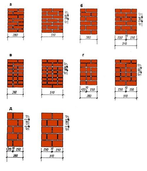 Кладка из кирпича и керамических блоков