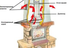Схема циркуляции воздушных потоков в камине.
