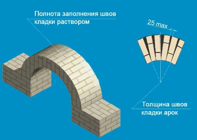 При кладке арки необходимо соблюдать толщину швов.
