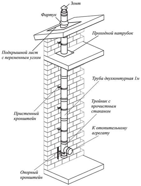 Схема конструкции дымохода