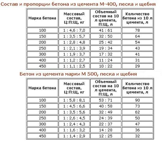 В таблице указаны основные марки и количество сырья, а именно: щебень, песок, вода. Пропорции есть как для марки цемента М-400 так М -500.