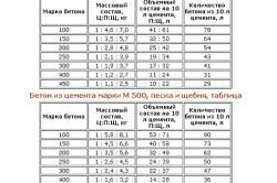 Таблицы расчета