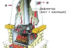 Схема монтажа дымохода для бани
