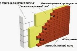 Пространство между стеной и кладкой