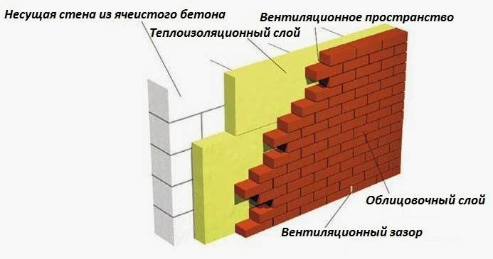 Пространство между стеной и