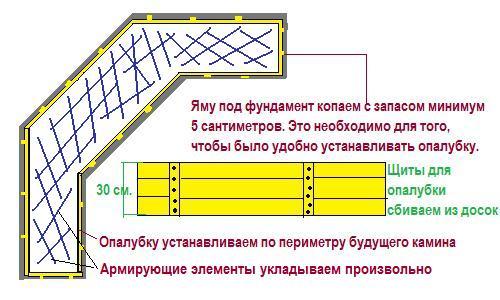 Схема обустройства фундамента