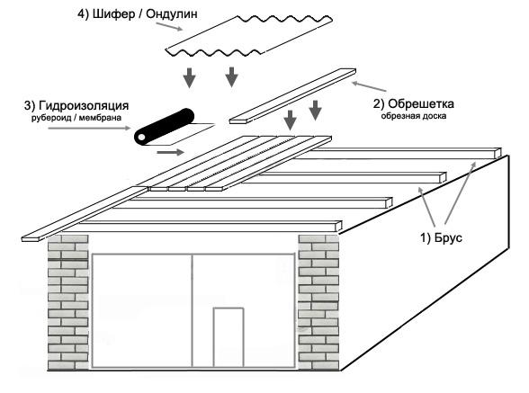 Как сделать крышу на гараж своими руками односкатную крышу