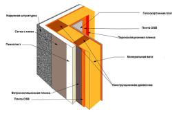 Пароизоляция стен газобетона
