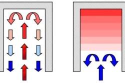Движение газа в колпаке